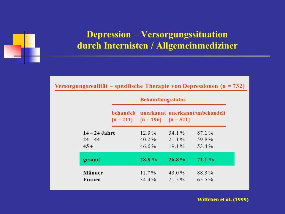 Depression – Versorgungssituation durch Internisten / Allgemeinmediziner