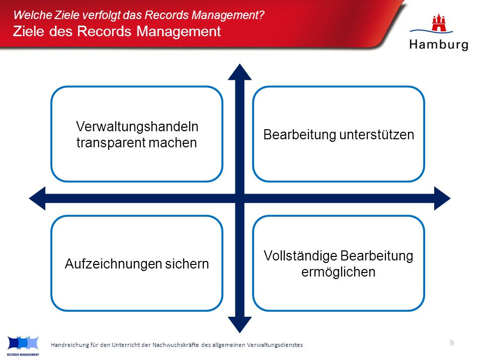 Ziele des Records Management