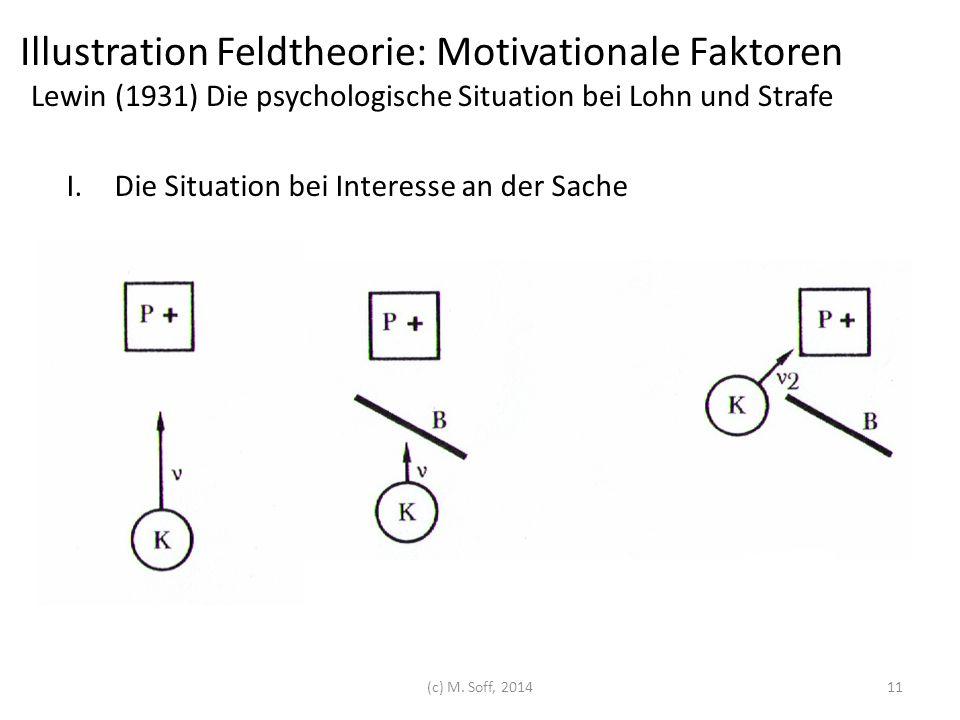Illustration Feldtheorie: Motivationale Faktoren Lewin (1931) Die psychologische Situation bei Lohn und Strafe
