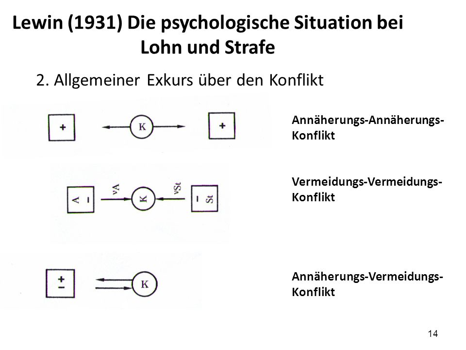 Lewin (1931) Die psychologische Situation bei Lohn und Strafe