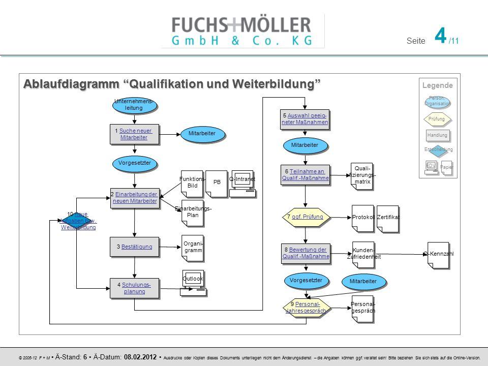 Ablaufdiagramm Qualifikation und Weiterbildung Ablaufdiagramm