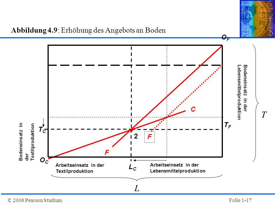 Abbildung 4.9: Erhöhung des Angebots an Boden