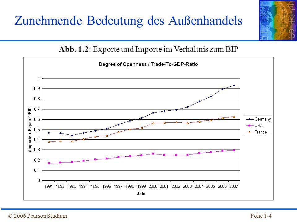Zunehmende Bedeutung des Außenhandels