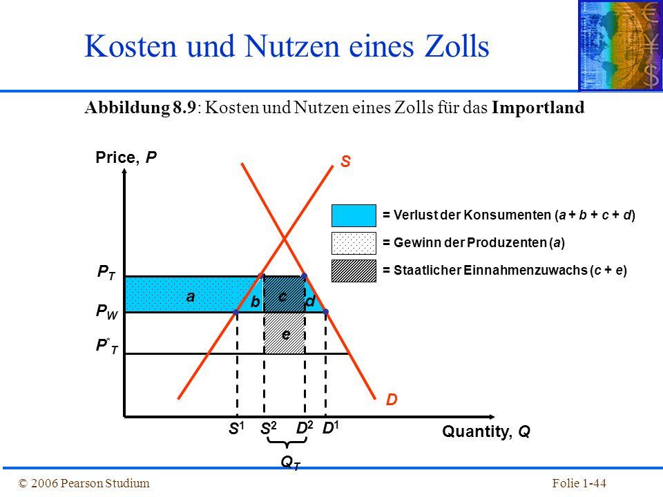 Kosten und Nutzen eines Zolls