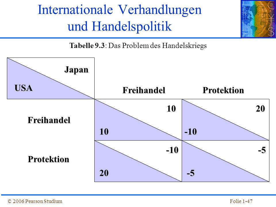 Internationale Verhandlungen und Handelspolitik