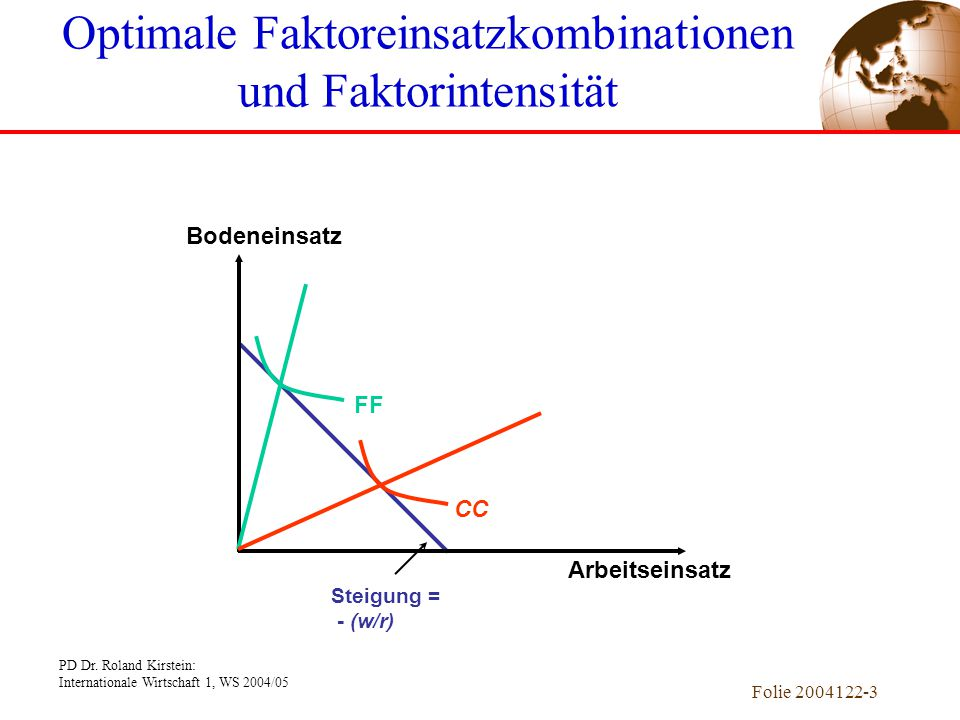 Optimale Faktoreinsatzkombinationen und Faktorintensität