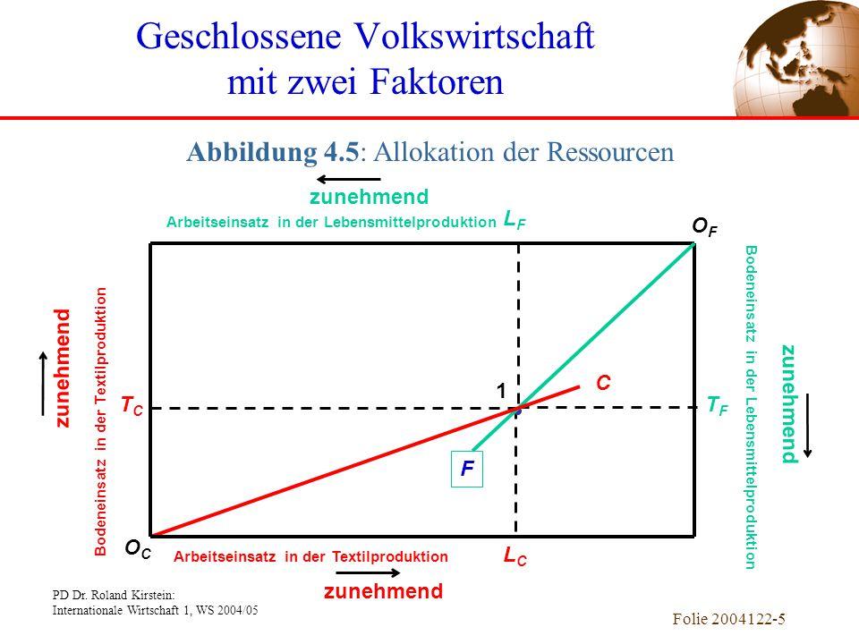 Geschlossene Volkswirtschaft mit zwei Faktoren