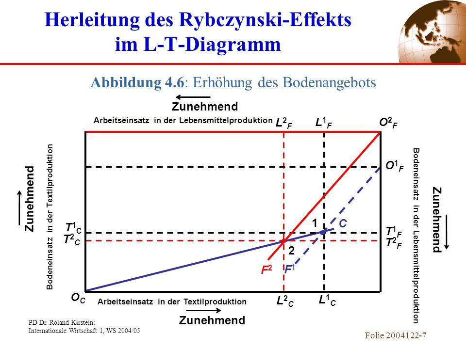 Herleitung des Rybczynski-Effekts im L-T-Diagramm
