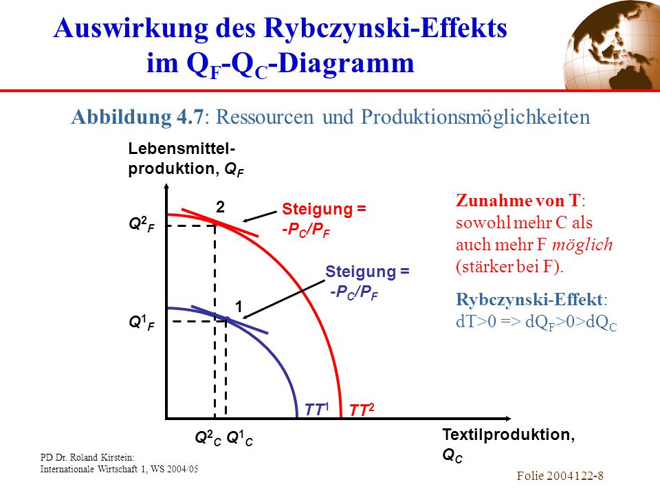 Auswirkung des Rybczynski-Effekts im QF-QC-Diagramm