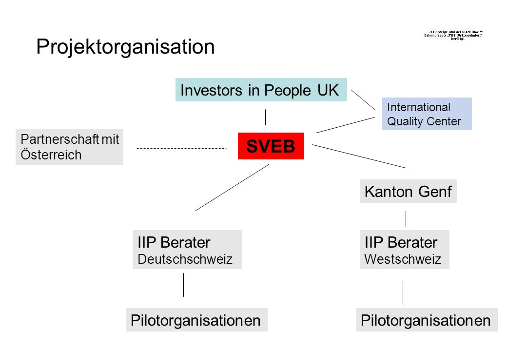 Projektorganisation SVEB Investors in People UK Kanton Genf
