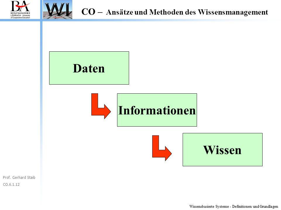 Daten Informationen Wissen