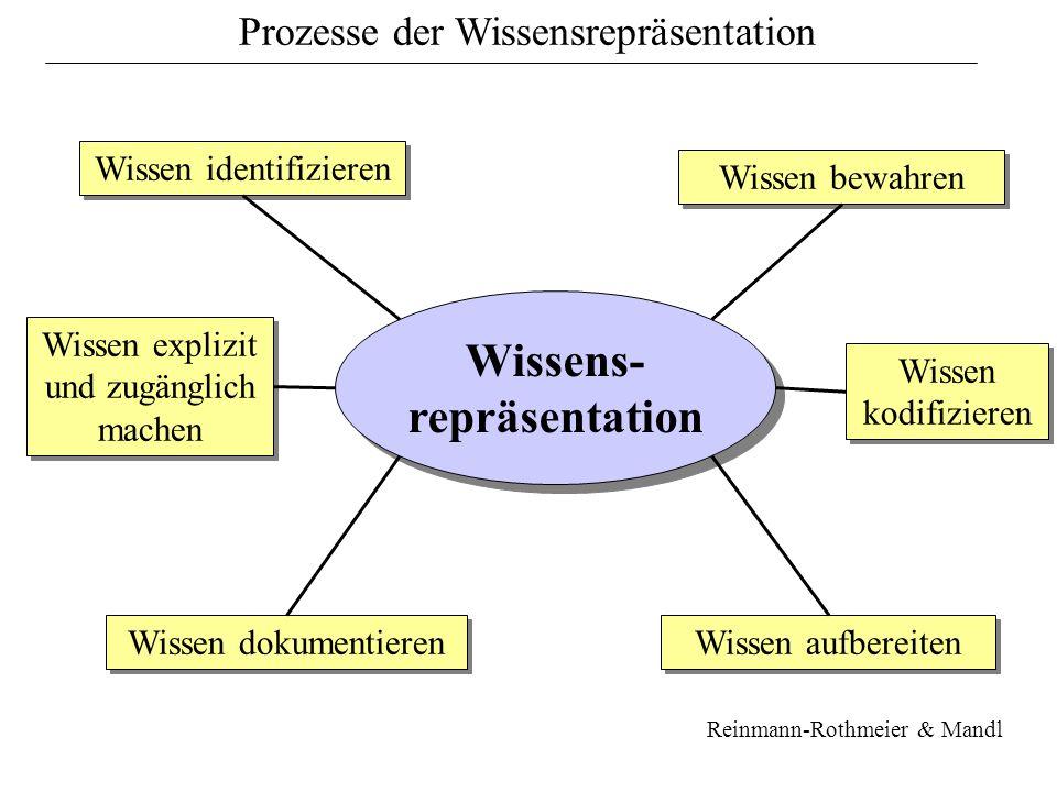 Wissens- repräsentation