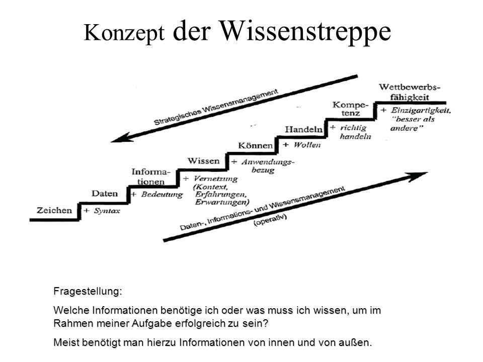 Konzept der Wissenstreppe