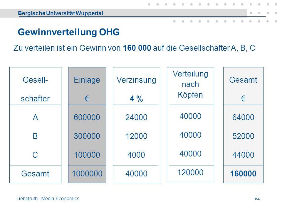 Gewinnverteilung OHG Zu verteilen ist ein Gewinn von 160 000 auf die Gesellschafter A, B, C.