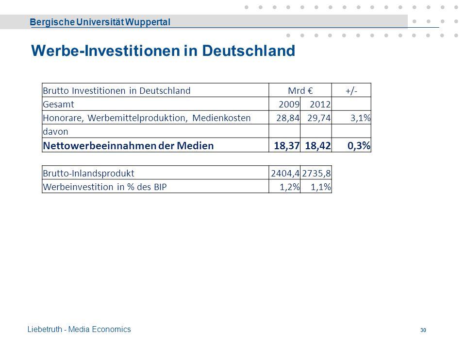 Werbe-Investitionen in Deutschland