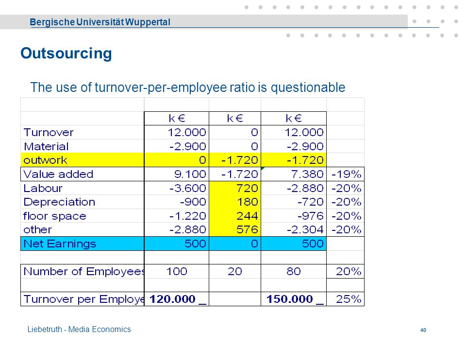 Outsourcing The use of turnover-per-employee ratio is questionable