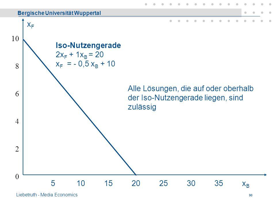 xF 10. 8. 6. 4. 2. Iso-Nutzengerade 2xF + 1xB = 20 xF = - 0,5 xB + 10.