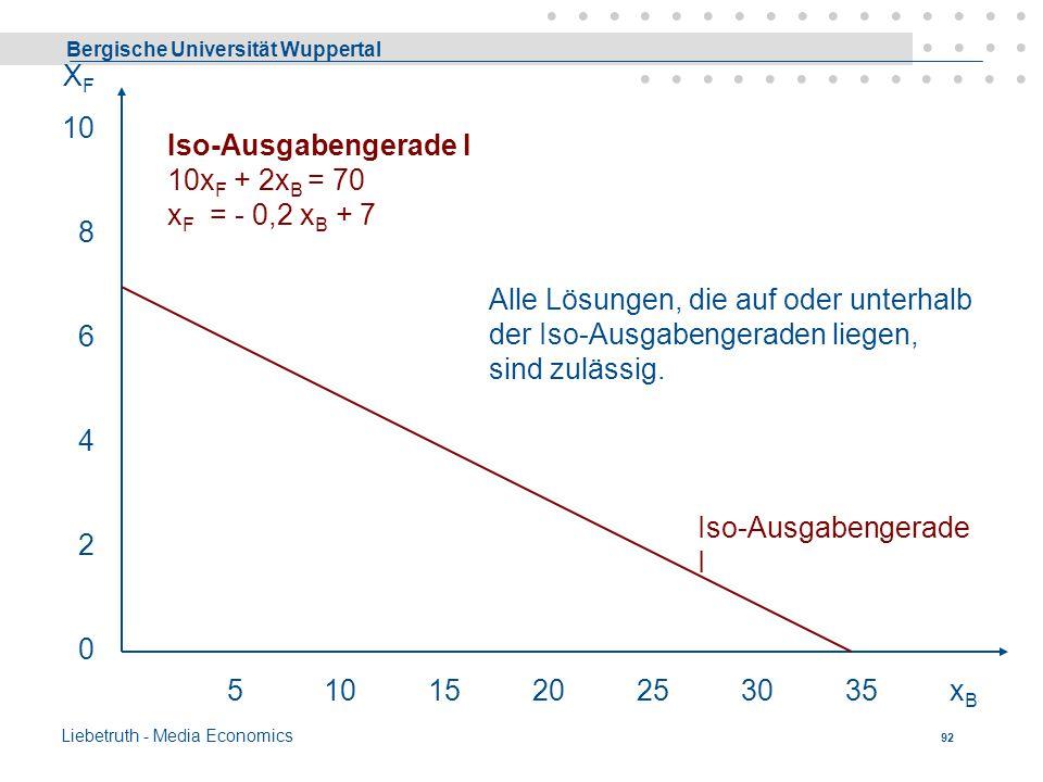 XF 10. 8. 6. 4. 2. Iso-Ausgabengerade I 10xF + 2xB = 70 xF = - 0,2 xB + 7.