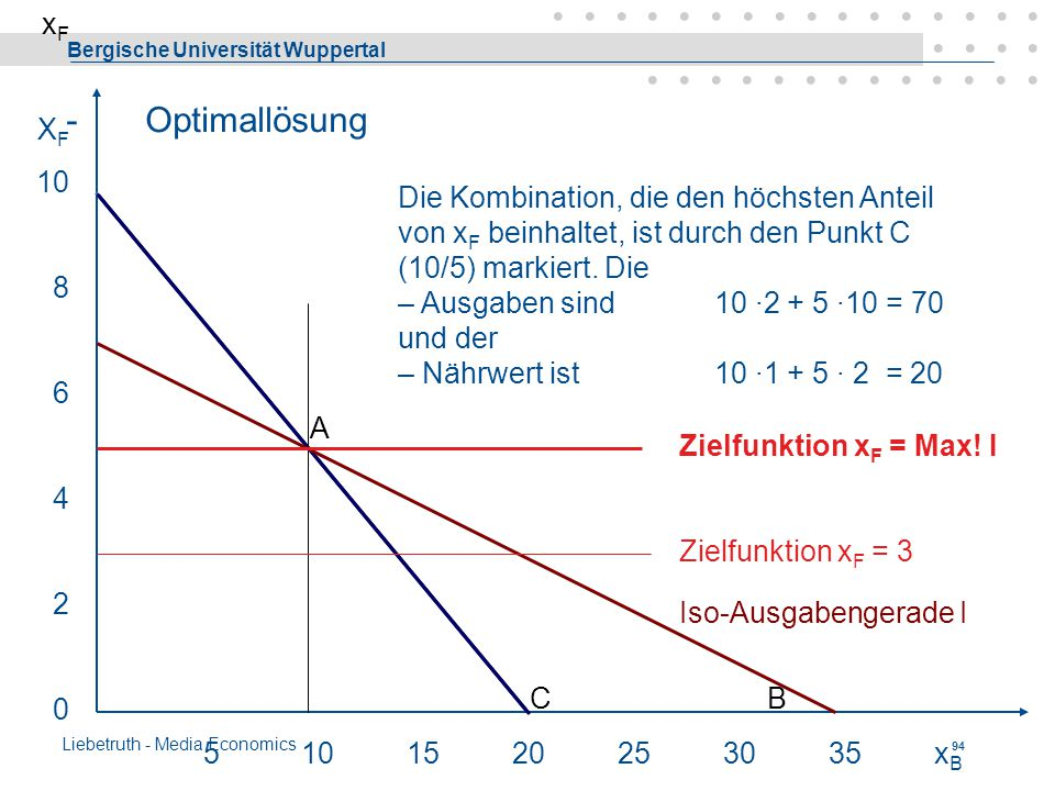 xF XF. 10. 8. 6. 4. 2. - Optimallösung.
