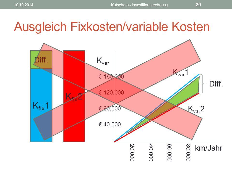 Ausgleich Fixkosten/variable Kosten