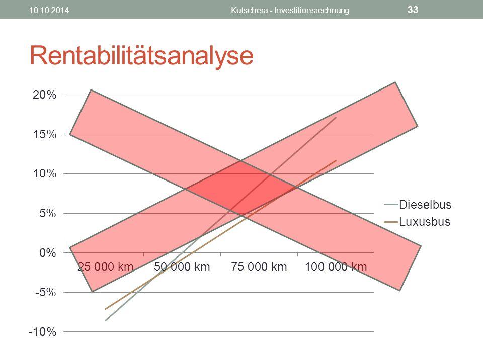 Rentabilitätsanalyse