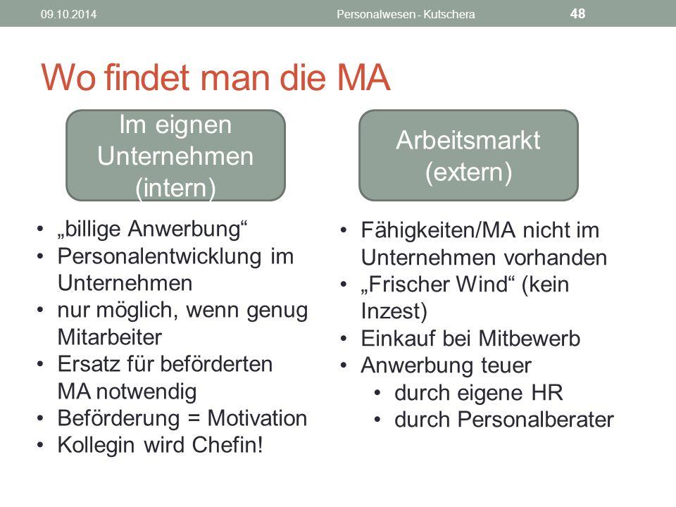 Wo findet man die MA Im eignen Unternehmen (intern)