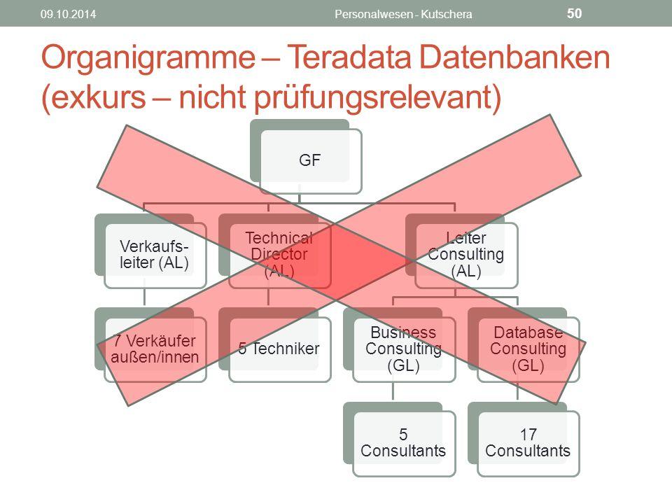 Organigramme – Teradata Datenbanken (exkurs – nicht prüfungsrelevant)