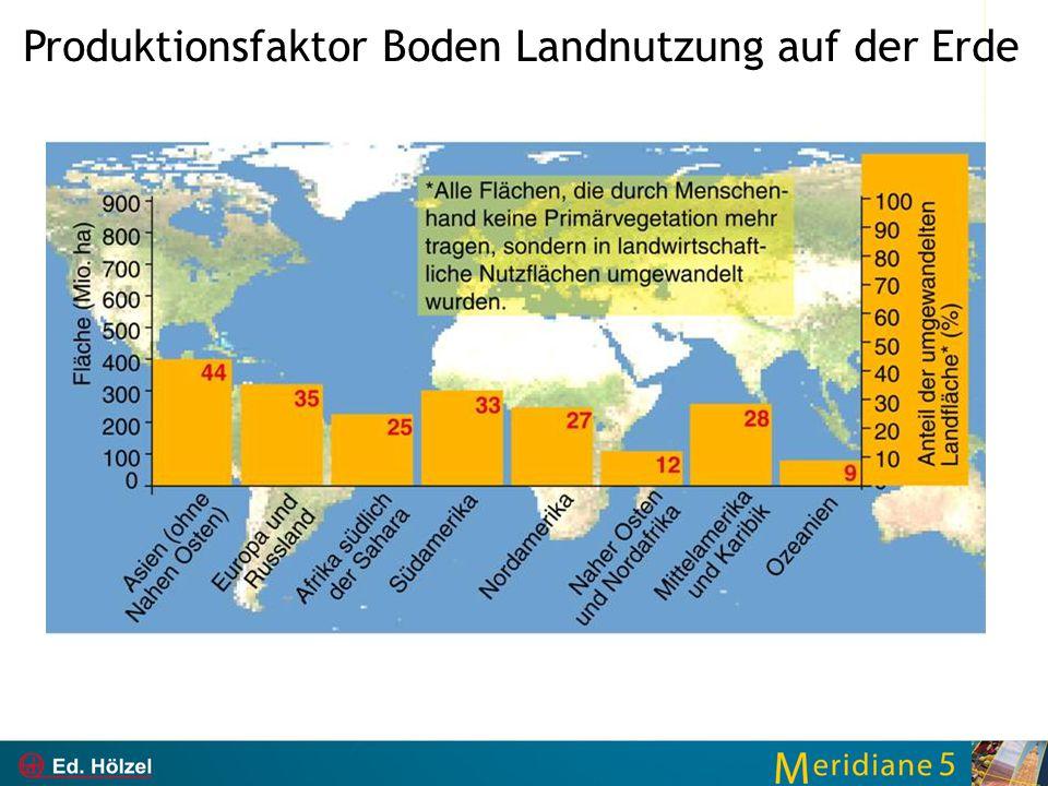 Produktionsfaktor Boden Landnutzung auf der Erde