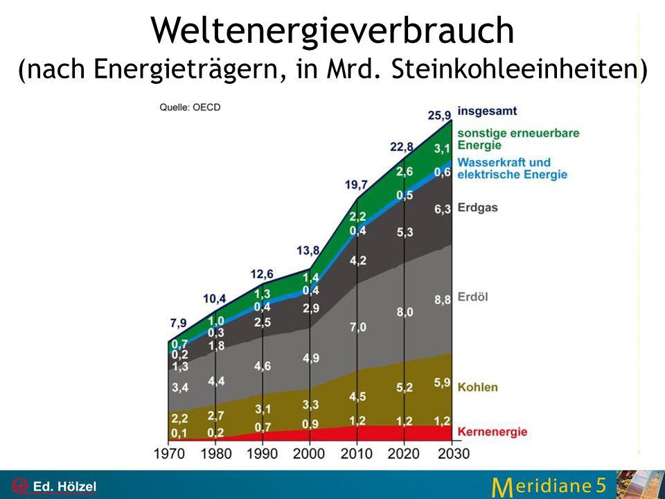 Weltenergieverbrauch (nach Energieträgern, in Mrd. Steinkohleeinheiten)