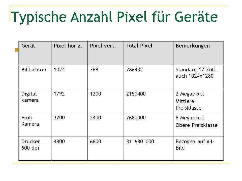 Typische Anzahl Pixel für Geräte