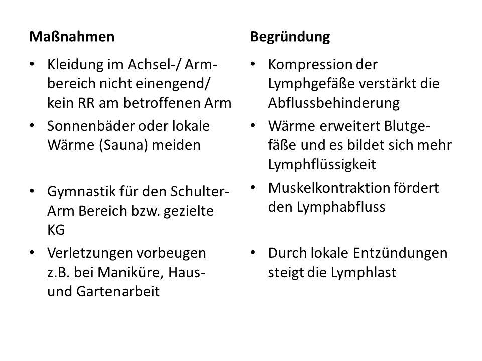 Maßnahmen Begründung. Kleidung im Achsel-/ Arm-bereich nicht einengend/ kein RR am betroffenen Arm.