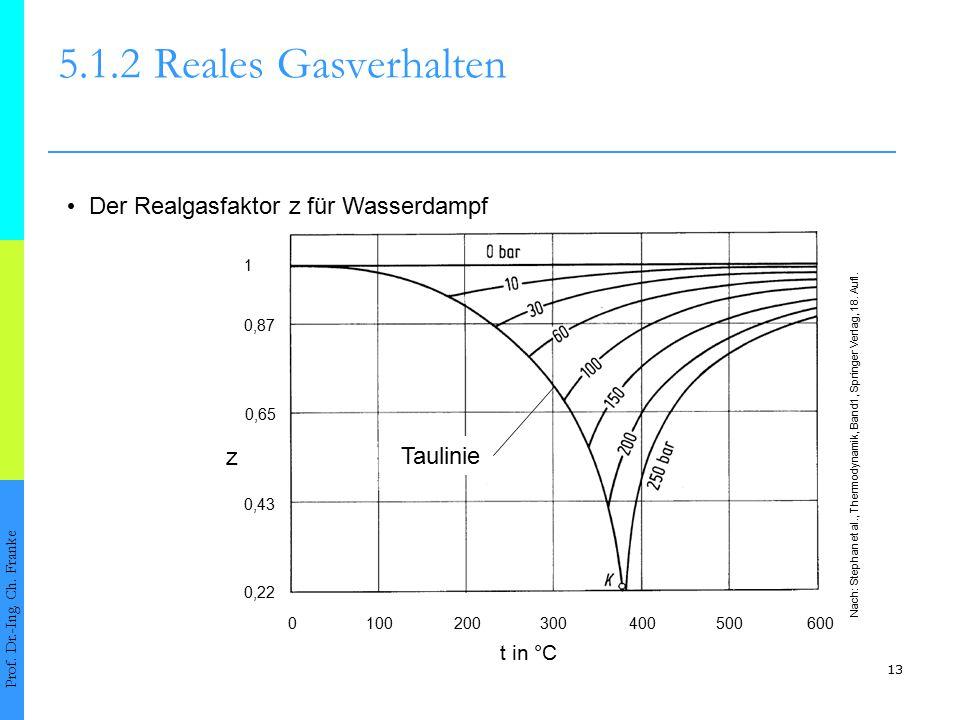 5.1.2 Reales Gasverhalten • Der Realgasfaktor z für Wasserdampf z