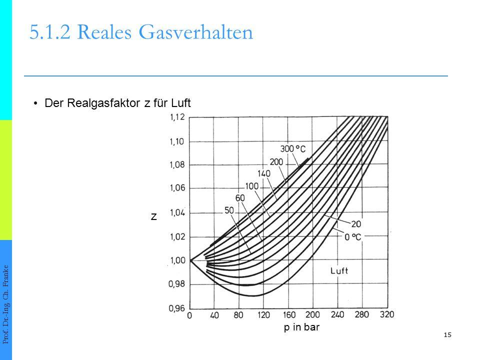 5.1.2 Reales Gasverhalten • Der Realgasfaktor z für Luft z p in bar