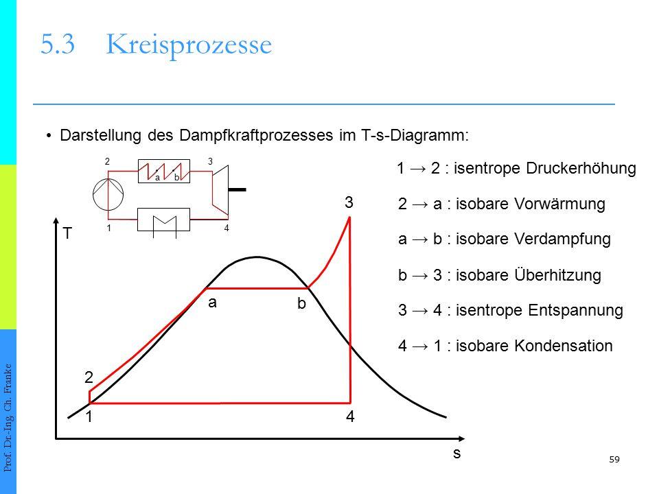 5.3 Kreisprozesse • Darstellung des Dampfkraftprozesses im T-s-Diagramm: 2. 3. 1 → 2 : isentrope Druckerhöhung.