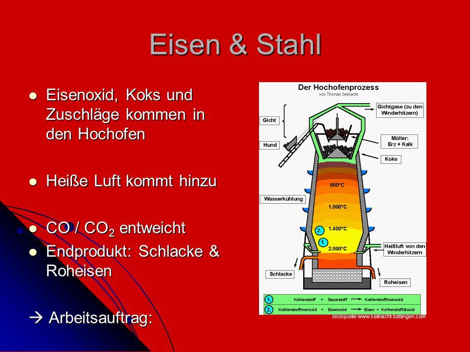Eisen & Stahl Eisenoxid, Koks und Zuschläge kommen in den Hochofen