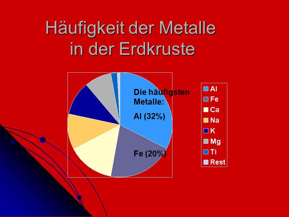 Häufigkeit der Metalle in der Erdkruste