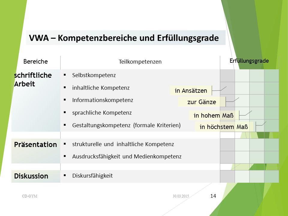 VWA – Kompetenzbereiche und Erfüllungsgrade