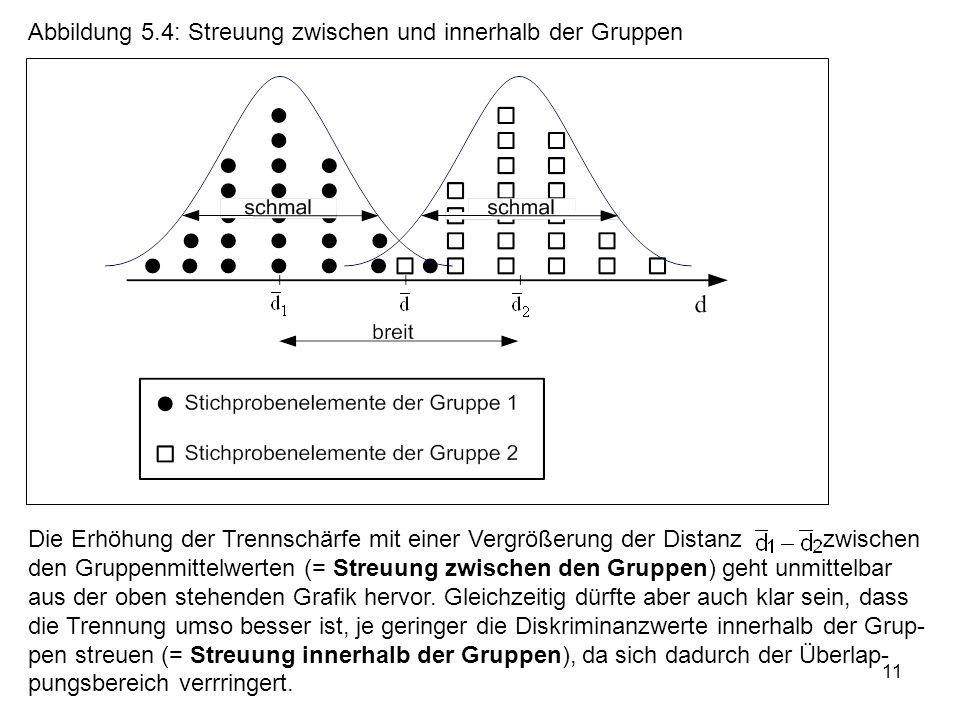 Abbildung 5.4: Streuung zwischen und innerhalb der Gruppen