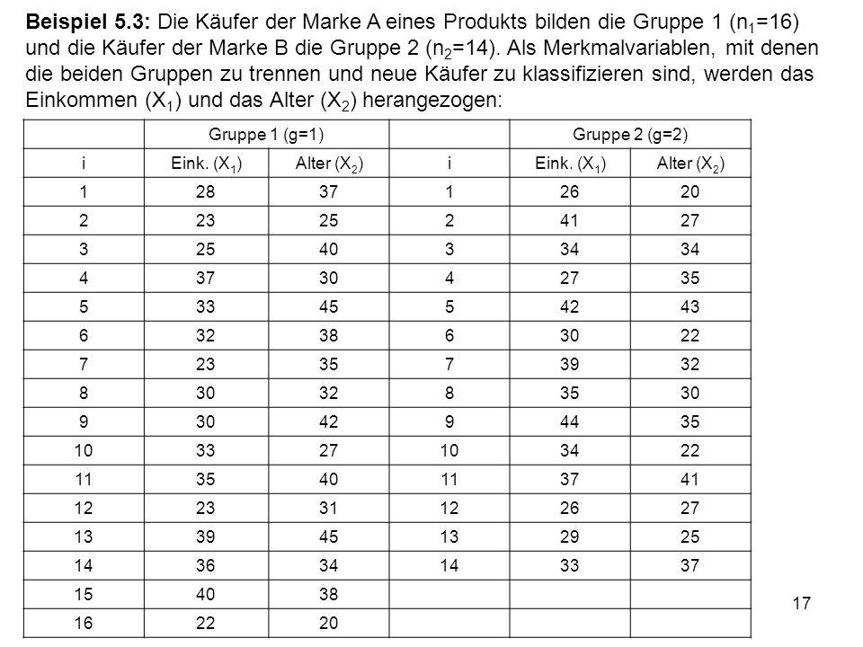 Beispiel 5.3: Die Käufer der Marke A eines Produkts bilden die Gruppe 1 (n1=16) und die Käufer der Marke B die Gruppe 2 (n2=14). Als Merkmalvariablen, mit denen die beiden Gruppen zu trennen und neue Käufer zu klassifizieren sind, werden das Einkommen (X1) und das Alter (X2) herangezogen: