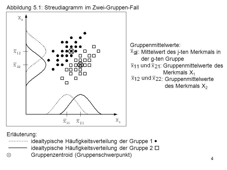 Abbildung 5.1: Streudiagramm im Zwei-Gruppen-Fall