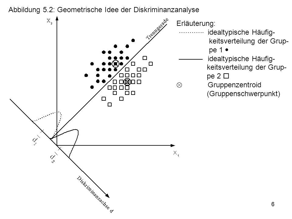 Abbildung 5.2: Geometrische Idee der Diskriminanzanalyse