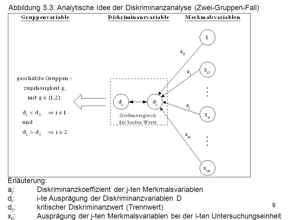 Abbildung 5.3: Analytische Idee der Diskriminanzanalyse (Zwei-Gruppen-Fall)