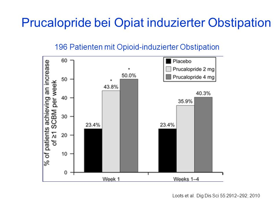 Prucalopride bei Opiat induzierter Obstipation