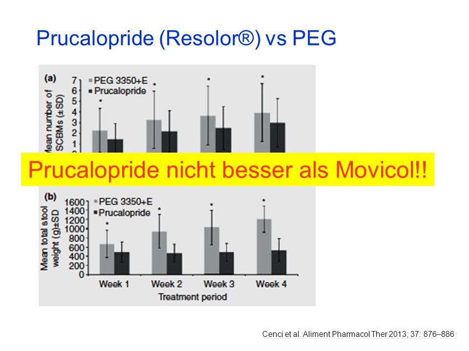 Prucalopride nicht besser als Movicol!!