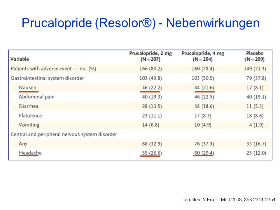 Prucalopride (Resolor®) - Nebenwirkungen