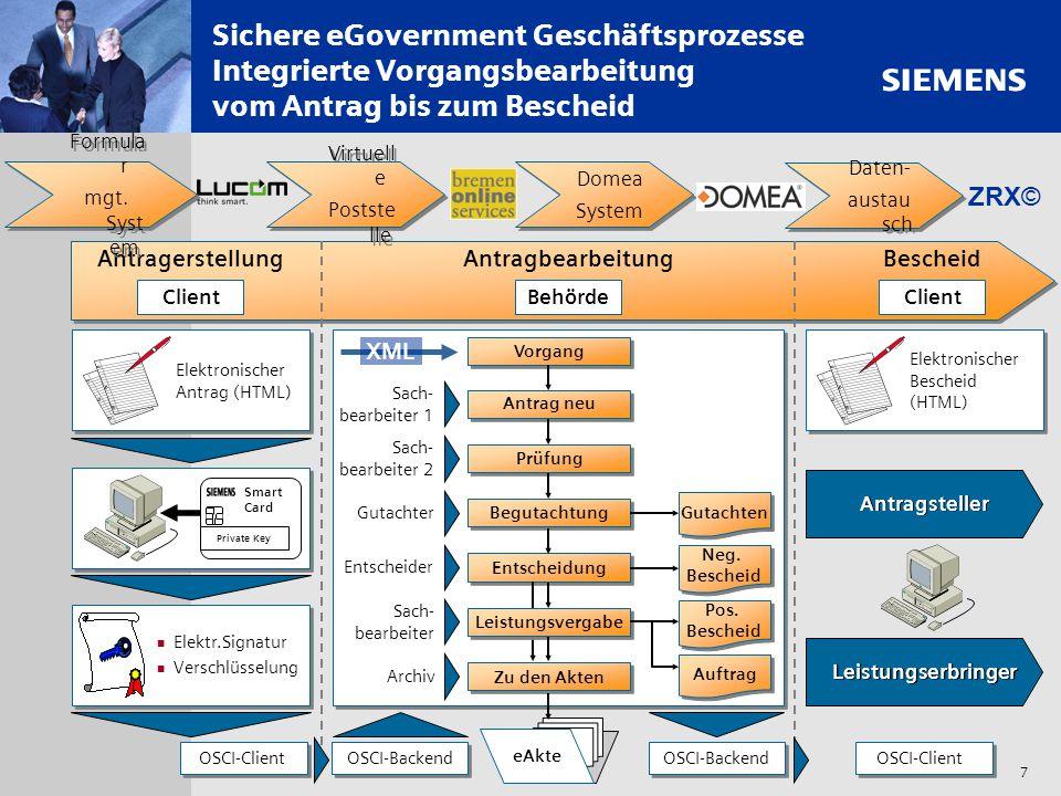 Sichere eGovernment Geschäftsprozesse Integrierte Vorgangsbearbeitung vom Antrag bis zum Bescheid