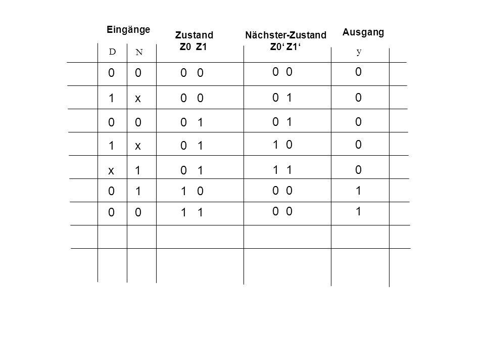 Eingänge Ausgang. Zustand. Z0 Z1. Nächster-Zustand. Z0' Z1' D. N. y. 0 0. 0 0. 0 0.