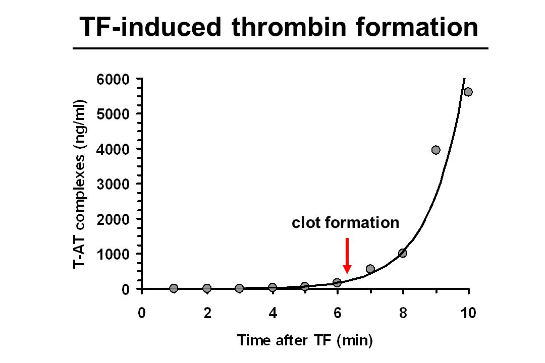 TF-induced thrombin formation