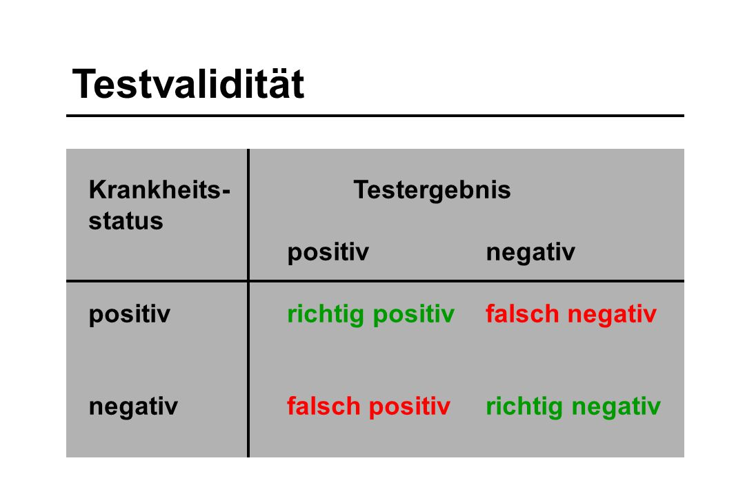 Testvalidität Krankheits- Testergebnis status positiv negativ