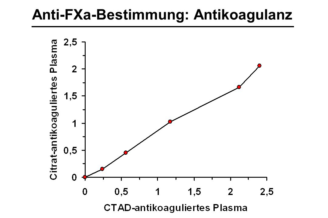 Anti-FXa-Bestimmung: Antikoagulanz